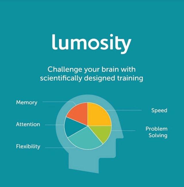 lumosity problem solving